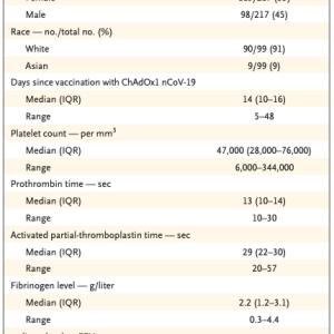 COVID-19ベクターワクチンによる血栓症の臨床経過