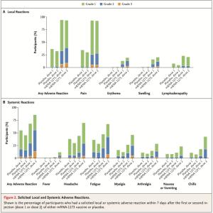 思春期青少年でのモデルナ製ワクチンの有効性と安全性