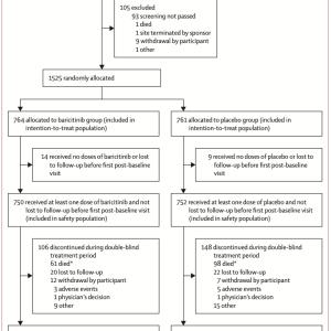 バリシチニブ臨床試験の話