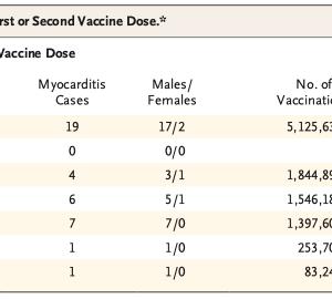 mRNAワクチン接種後の心筋炎に関するデータ