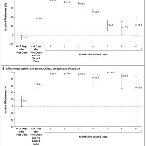 ファイザー製コロナワクチン有効性に関するカタールのデータ