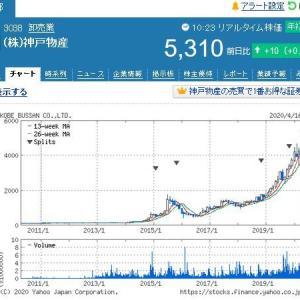 神戸物産(3038) が強い 5310円 業務スーパー