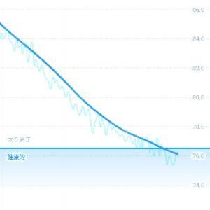 10月はペースダウン、1.2kg減