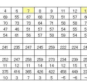 四谷大塚5年週テスト終了&振り返り~平均点等