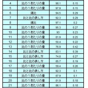 四谷大塚予習シリーズ6年上週テスト(S)平均点と週報ライン