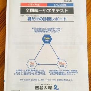 【四谷大塚】6月全国統一小学生テストの結果