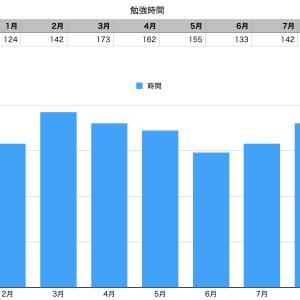 9月終了、これまでの勉強時間推移 0930:5h 9月179h 累計1,351h