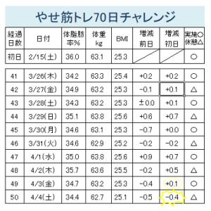 やせ筋トレ70日チャレンジ経過報告(41-50日)