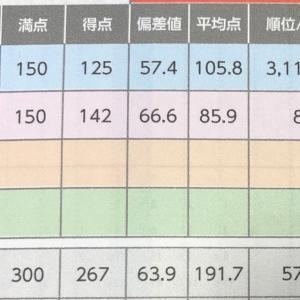 全国統一小学生テスト(小1&小4)11月 結果