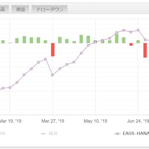 最近のドル円相場について