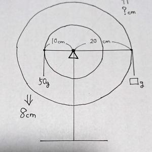 【輪軸3】中学受験理科~はじめの一歩(改訂版)