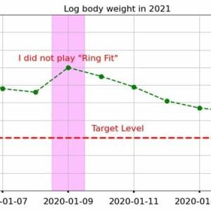 PythonでグラフのGifアニメーションをつくる -データ分析のための可視化-