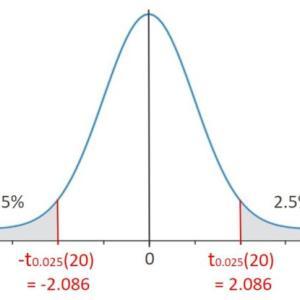 【統計学入門】ゼロから学ぶ2標本t検定 -Pythonによる実践あり-