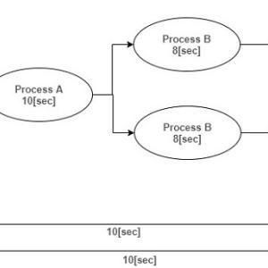 【Python】Simpyではじめる離散イベントシミュレーション -作業工程を見直して生産性向上のヒントを得る-