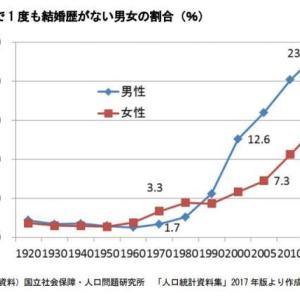 今の20歳の日本人の生涯未婚率が50%になると思う理由
