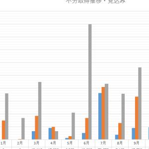 「チャームケア(6062)」から配当金と売却益が2万円強入りました