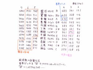 雅楽の音名と周波数
