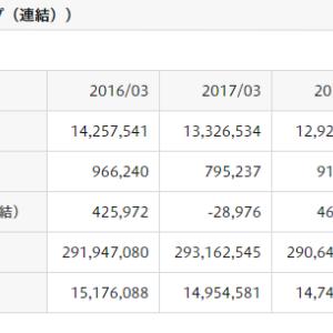 日本郵政の株価は頭痛の種