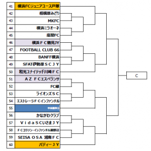 高円宮杯のトーナメント表