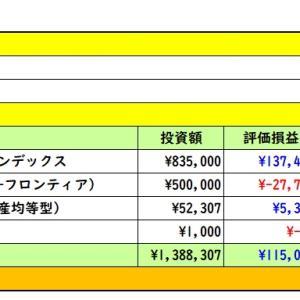 2020年2月7日 運用実績 (・ω・)