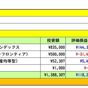 2020年2月14日 運用実績 (・ω・)