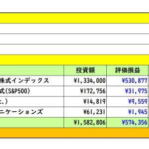 2021年5月3日 運用実績 (^ω^)