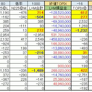 11/14(木)ソシエテ以外はオール勝ち!! 11月第1週(5日~8日)投資部門別取引状況