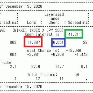 12/19 ☆最新CFTC
