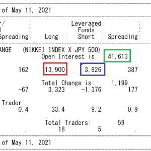 5月15日(土) ☆最新CFTC
