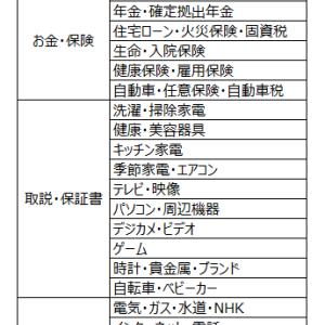 【家庭の書類整理】2019年版:わが家のファイリング 分類項目を大公開~☆Part 2