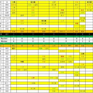 ファーム練習試合DeNA戦【2020.6.2】