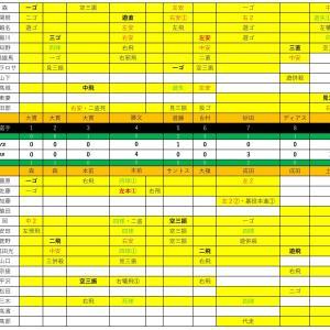 ファーム練習試合DeNA戦【2020.6.3】