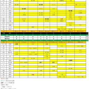 練習試合中日戦【2020.6.9】
