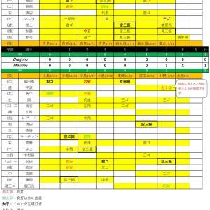 練習試合中日戦【2020.6.11】