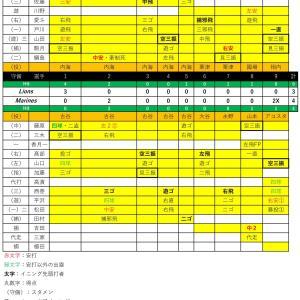 ファーム練習試合西武戦【2020.6.12】