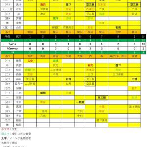 ファーム練習試合西武戦【2020.6.14】