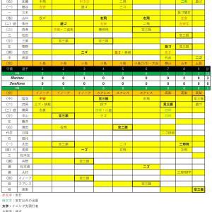 ファーム練習試合ヤクルト戦【2020.6.17】