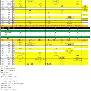 レアードが止まらず4連勝【2020.6.24】