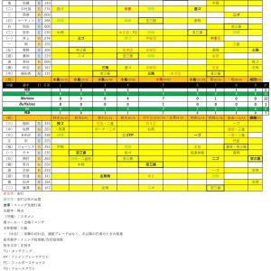 期待の安田尚憲が連勝のはずみをつけた【2020.8.5】