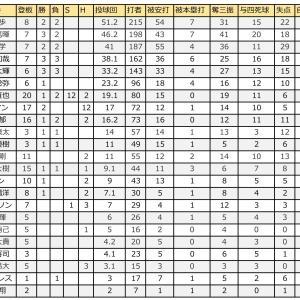 益田が12セーブ、ハーマンが12ホールド、安田が規定打席到達【2020.8.9時点選手成績】