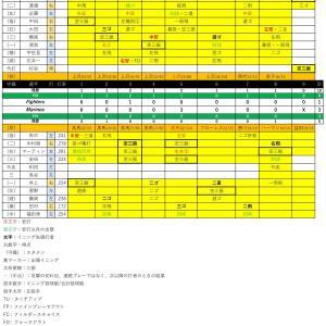 好調日本ハムに3安打3得点で勝利【2020.8.11】