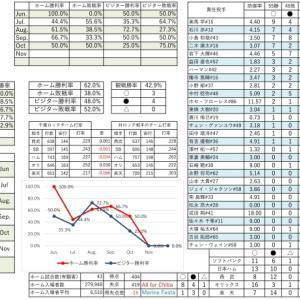 千葉ロッテマリーンズ成績表【2020.10.18時点】