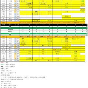 福岡ソフトバンクホークス公式19回戦【2020.10.27】