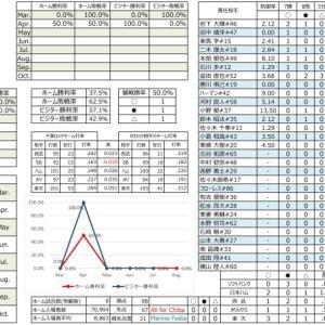 千葉ロッテ成績表【2021.4.15時点】