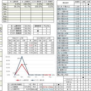 千葉ロッテ成績表【2021.4.25時点】
