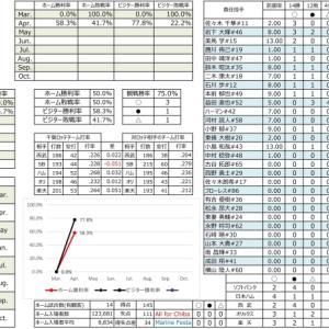 千葉ロッテ成績表【2021.4.29時点】
