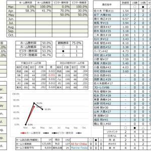 千葉ロッテ成績表【2021.5.2時点】