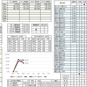 千葉ロッテ成績表【2021.5.9時点】
