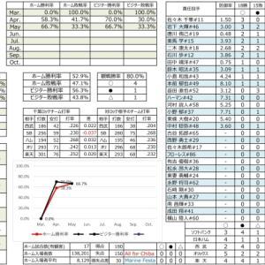 千葉ロッテ成績表【2021.5.12時点】