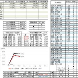 千葉ロッテ成績表【2021.5.16時点】